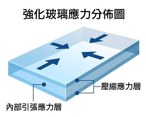 強化玻璃壓縮應力分佈圖