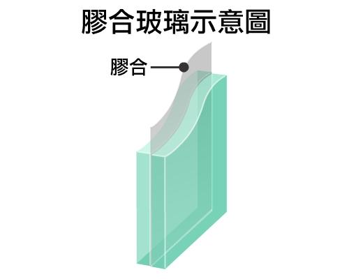膠合玻璃示意圖
