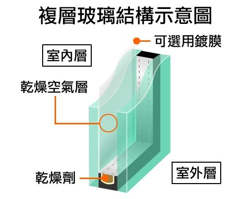 複層玻璃結構示意圖